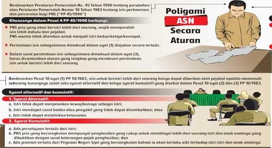 Pemerintah Lakukan Perubahan Aturan Perkawinan, PNS Pria Diperbolehkan Poligami, Tapi