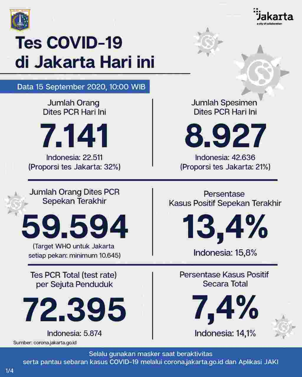 Perkembangan Covid-19 Di Jakarta Per 15 September 2020.
