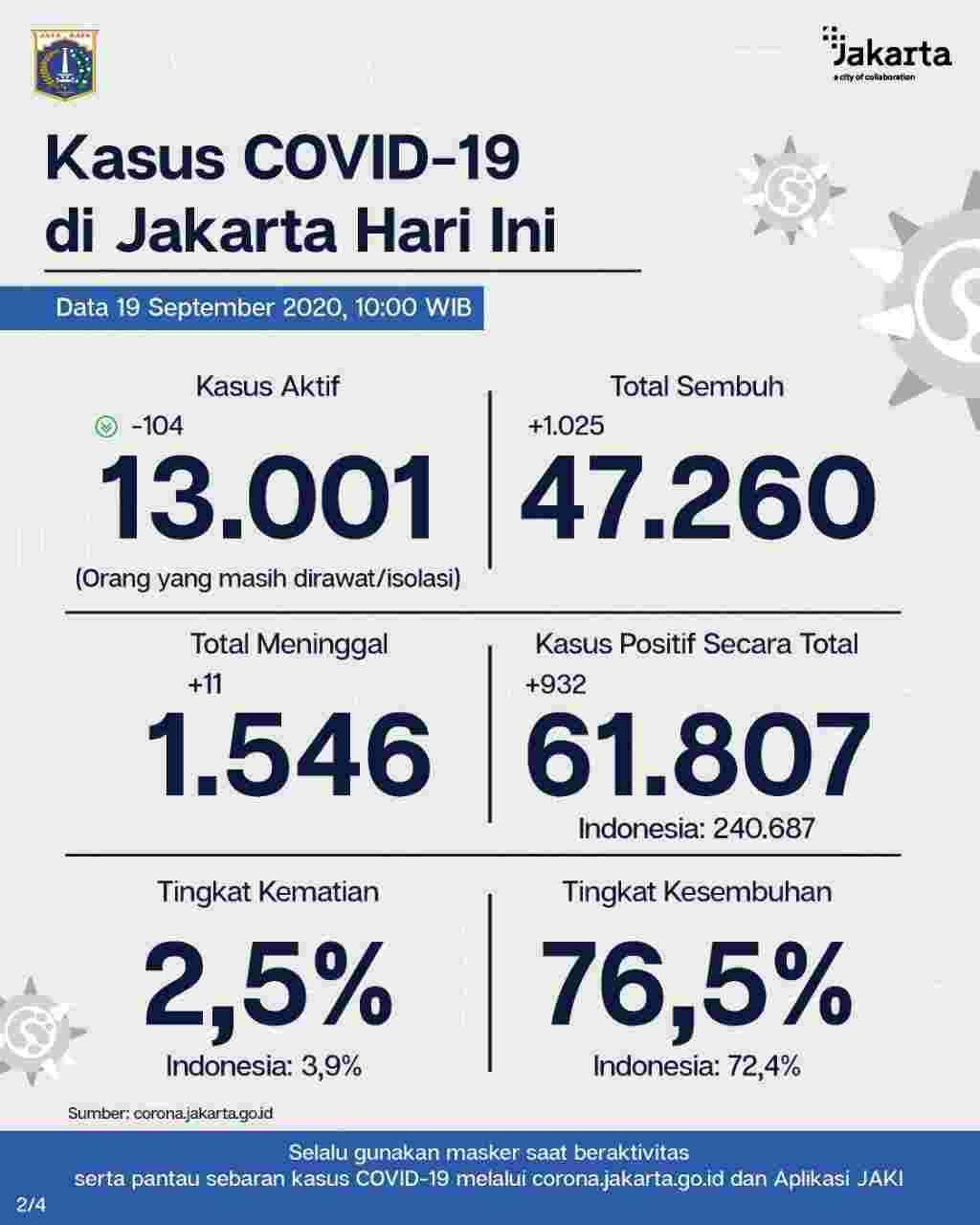 Perkembangan Covid-19 di Jakarta Per 19 September 2020