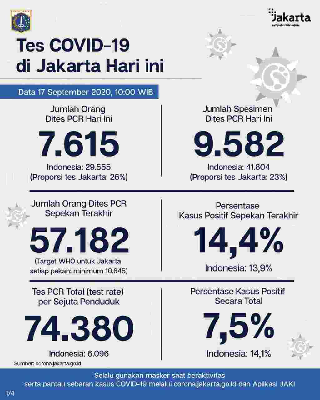 Perkembangan Covid-19 di Jakarta Per 17 Sptember 2020