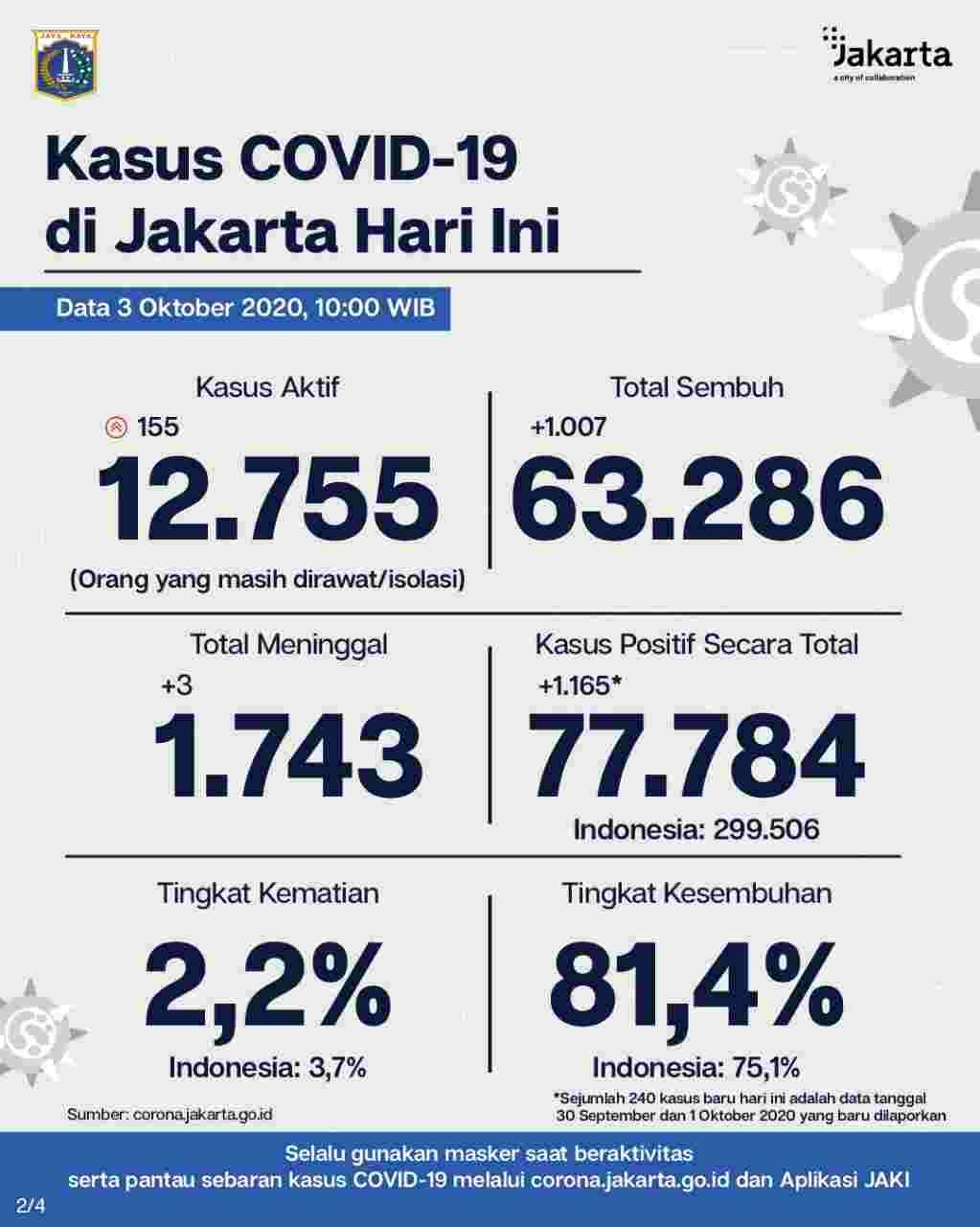 Data Terkini Dinas Kesehatan Pemerintah Provinsi DKI Jakarta Tentang Covid-19
